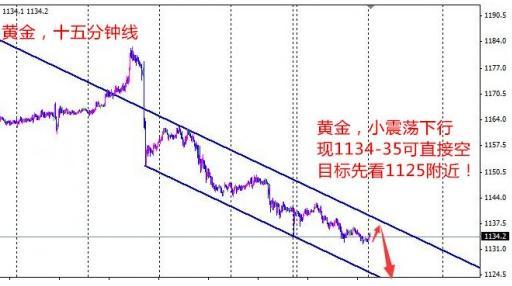 黄金价格还会逐步看空下去