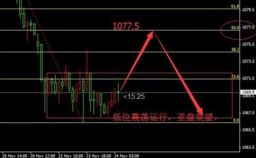 金投网:11月24日伦敦金价格行情预判
