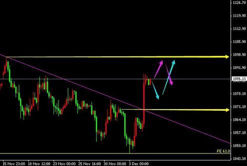 周一黄金价格蓄势上攻 转强看一线得失