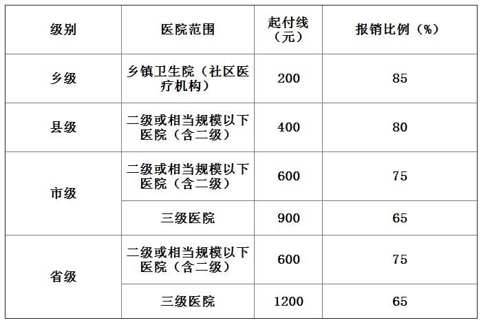 三门峡2016年度城镇居民医疗保险参保事项通告