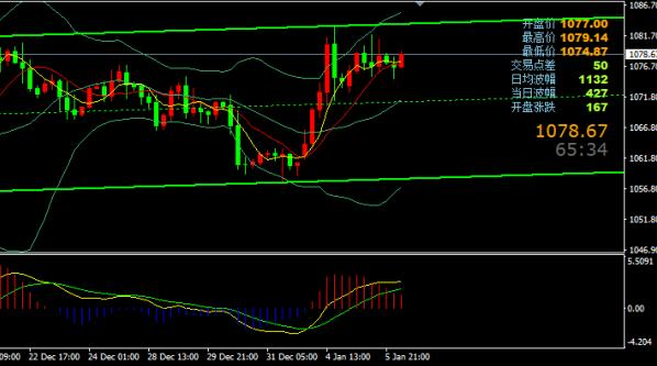 伦敦金价格还会跌的 揭月线图上的玄机