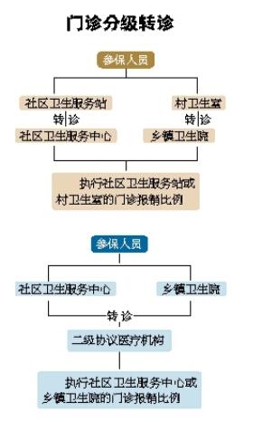 2016年宁夏基本医保转诊转院制度实施:门诊分级转诊 住院分级转院