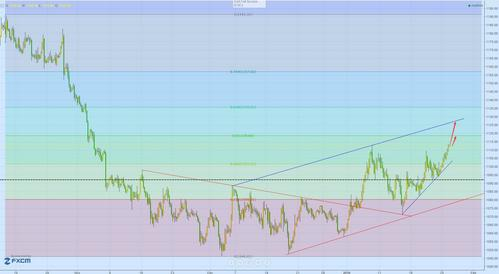 黄金价格这次新趋势远比直线下跌更可怕