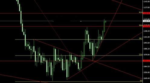 今日黄金价格突破黑马线压力就在牛熊线
