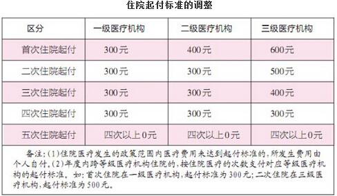 2016年九江关于提高城镇居民医疗保险有关待遇标准通知新消息