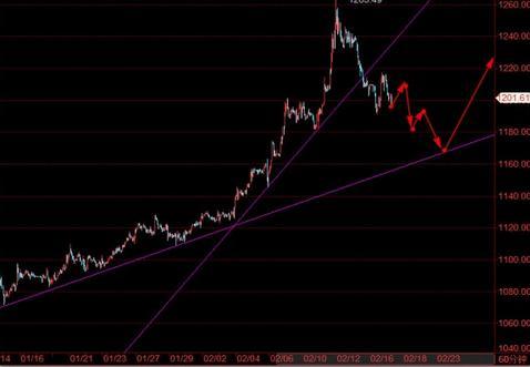 今日黄金价格继续走了一个多空迷惑波动