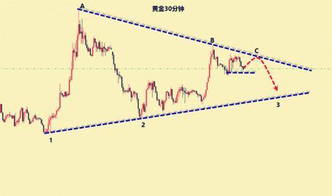 今日黄金价格底部确立右侧交易技巧曝光
