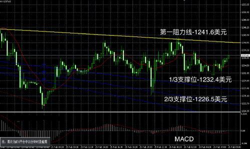 黄金市场来回震荡 伦敦金价格持续波动