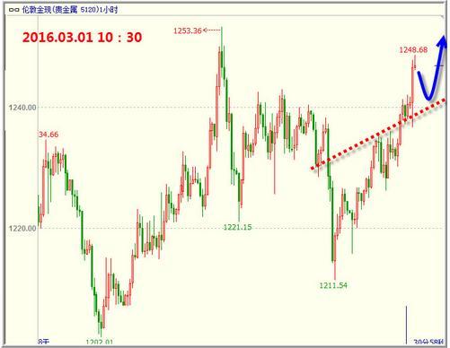 今晚黄金价格可能还有一波主力上涨出现
