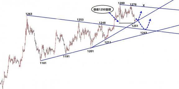 国际黄金价格多单谨慎 多单目标在哪儿