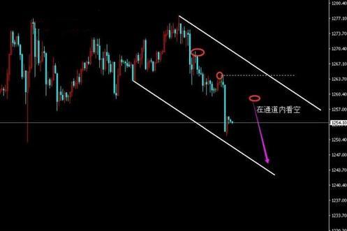黄金价格大反攻要开始 依旧在波段转折点
