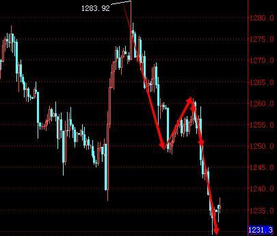 315黑天鹅对黄金价格大盘影响有多大呢?