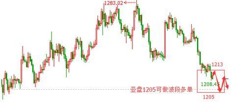 今日黄金价格开展回补行为需要做好四点