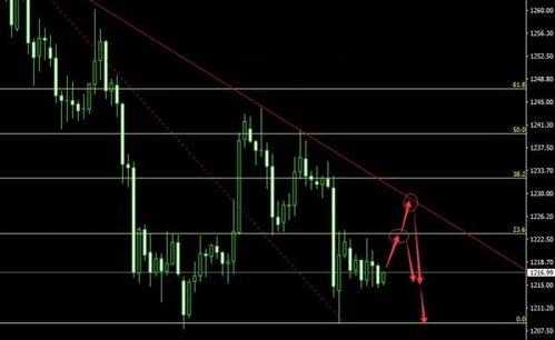 今日黄金价格把握好四月反弹行情的开始