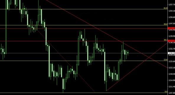 今日黄金价格是二度冲高还是下行回踩呢