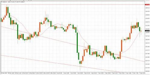 今日金价顺势跟上 伦敦金价格观望态度