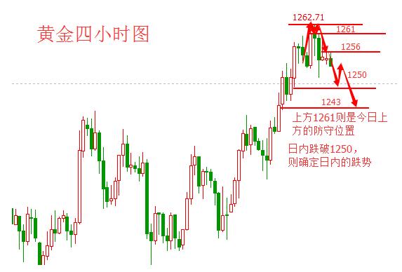 黄金价格震荡交投 跌涨关注这三个信号