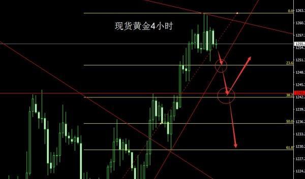 今日金价走势预测:上冲明显已经乏力了