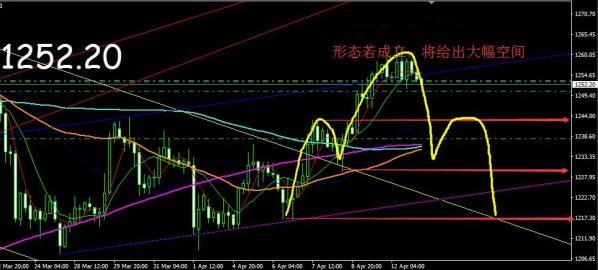 国际黄金价格短线做空 很容易走出反转