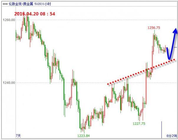 黄金价格涨回这线才能玩一波单边能否成立