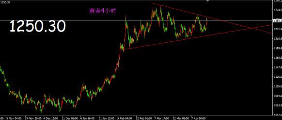 今日黄金价格走势尴尬冲高回落概率较大