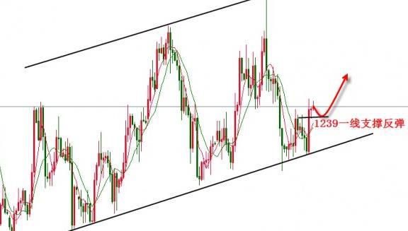 国际黄金价格反抽回归 注意两个压力点