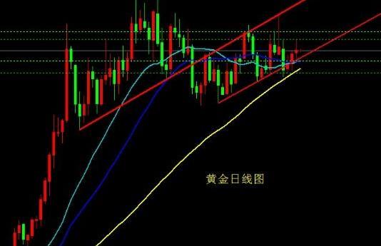 今日黄金价格准备好迎接一轮上升的关键点