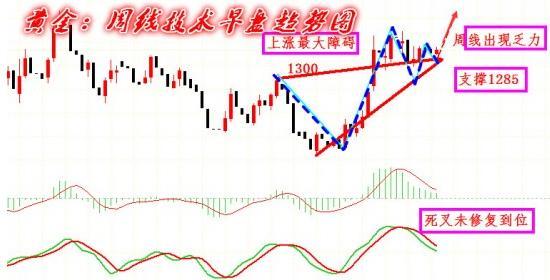 黄金价格布怀柔政策 揭秘四点走势特点