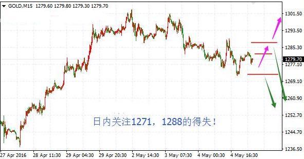 今日金价走势预测:等待欧盘之后再入手