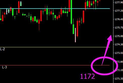 今日金价继续看空 黄金价格调整开始了