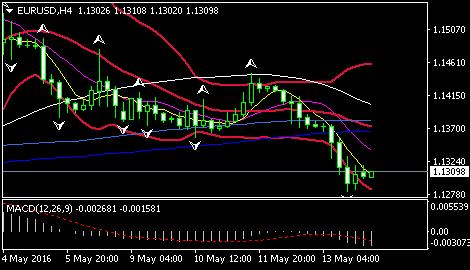 欧元/美元下跌为4月末以来首次