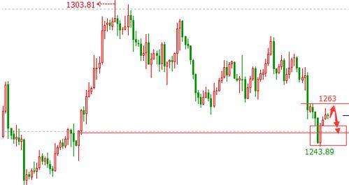 今日黄金价格需要谨慎对待第一波超跌反