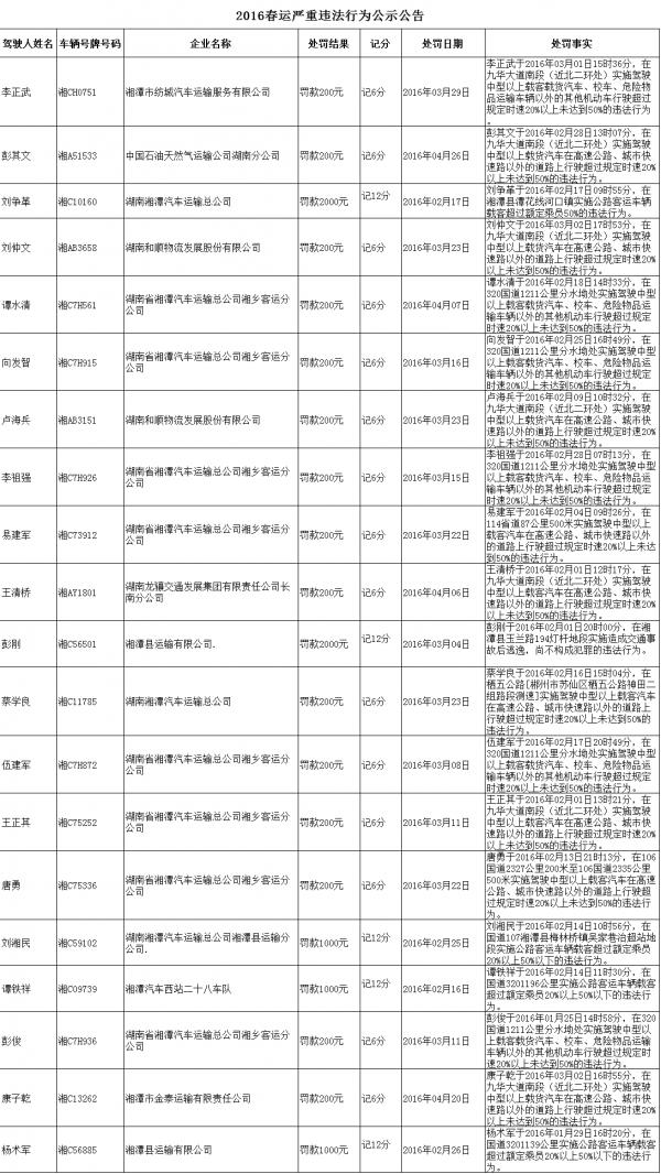 湘潭发布春运重点交通违章20名违法驾驶员