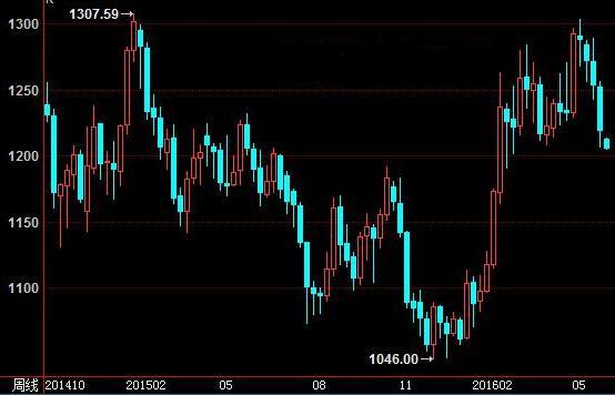 今日金价走势预测:再度走弱概率太大了
