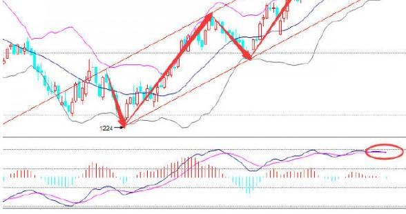 伦敦金价格建立短多 震荡缓涨还有高点