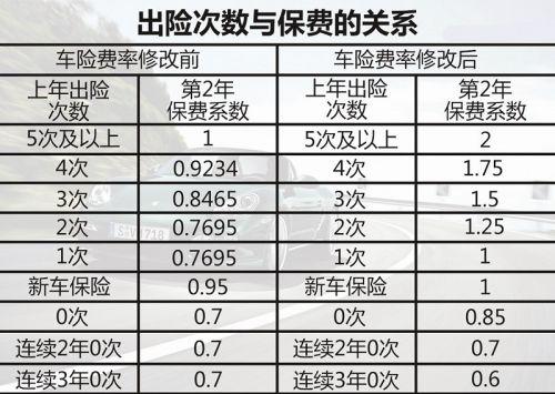 辽宁省2016商业车险条款费率改革新规