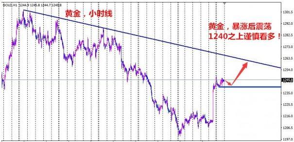 黄金价格酝酿二次进攻机会