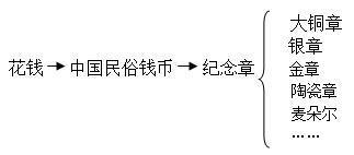 中国现代纪念章引起人们的收藏热