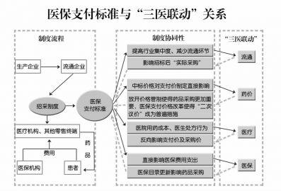 """重庆市医保药品支付标准:医保机构成为药价""""守门员"""""""