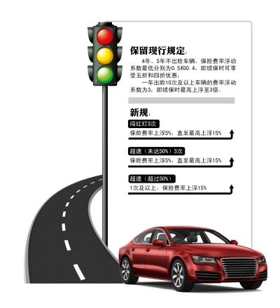 2016年北京市商业车险费率浮动改革