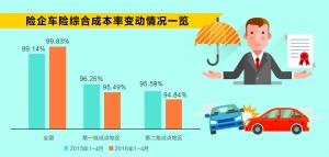 险企赔付率下降费用率上升 市场竞争加剧