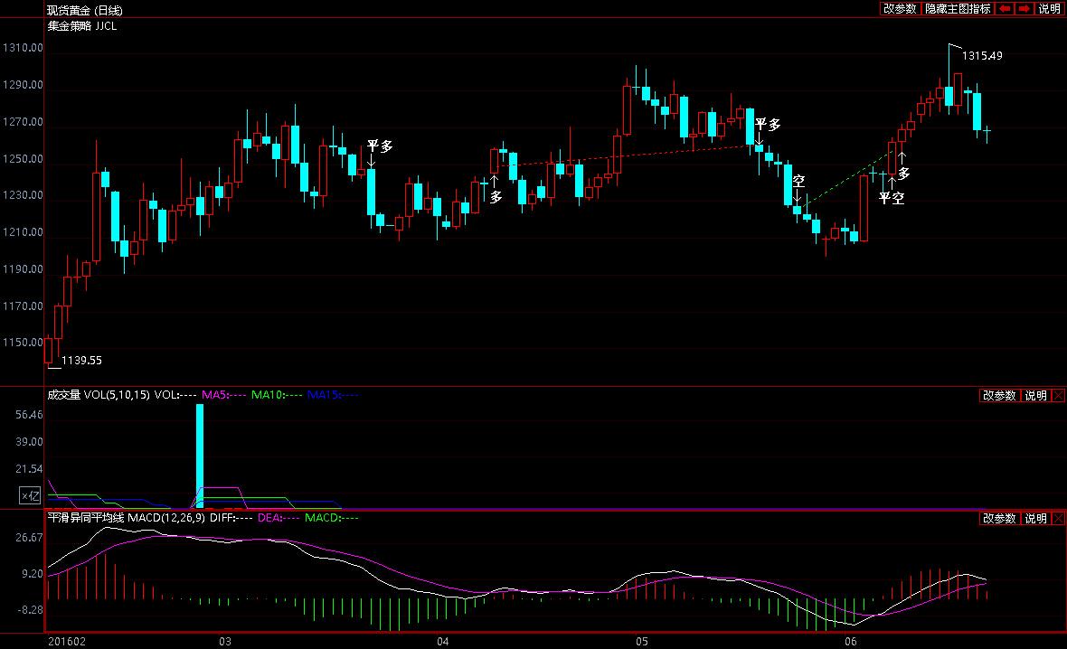 今日黄金白银价格有一些好的信号在出现