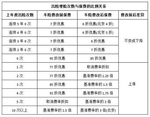 第三批试点最新消息:18省市商业车险条款细则调整