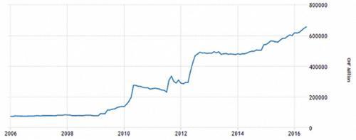 投资者避险到了何种程度?瑞士外汇储备就要上天了