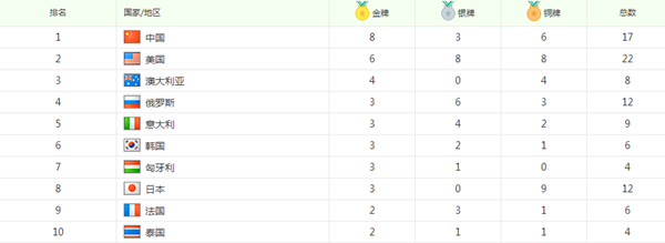 里约奥运会金牌榜中国居首 八枚金牌含金量十足