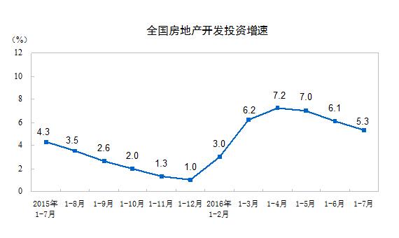 国家统计局发布宏观数据 增速整体出现下滑态势