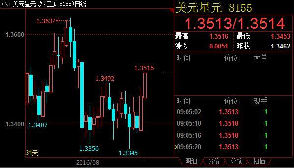 李显龙突发疾病 新加坡元汇率加速贬值