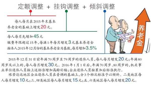 新疆2016年企业退休养老金上调最新消息
