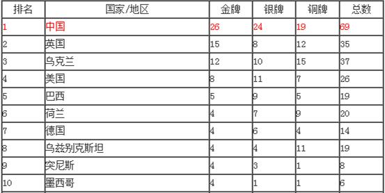 2016里约残奥会奖牌榜 夺冠破纪录泳池刮起中国风