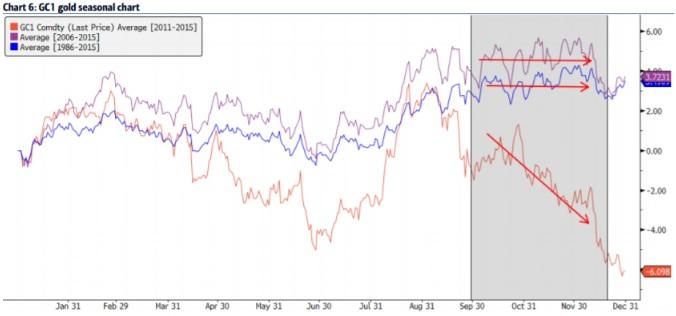美林美银:黄金技术水平分析